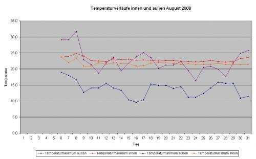 Temperaturverläufe August 2008