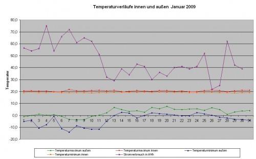 Temperaturverläufe Januar 2009